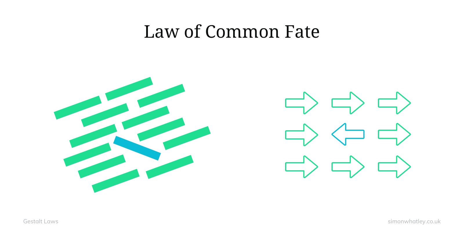 Gestalt: Law of Common Fate
