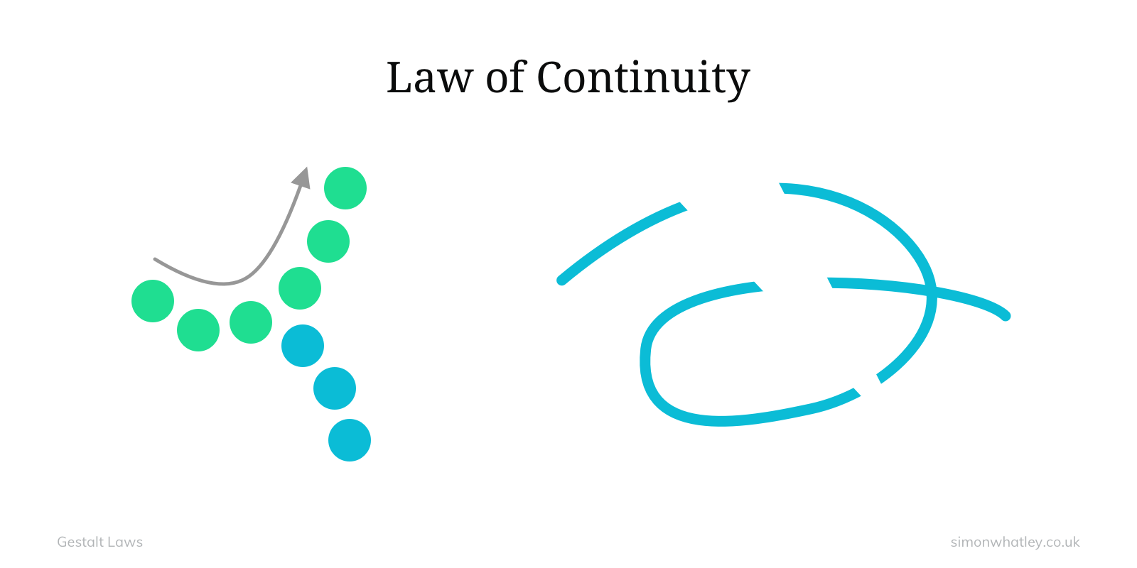 Gestalt: Law of Continuity